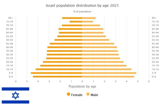 Israel Population Distribution by Age