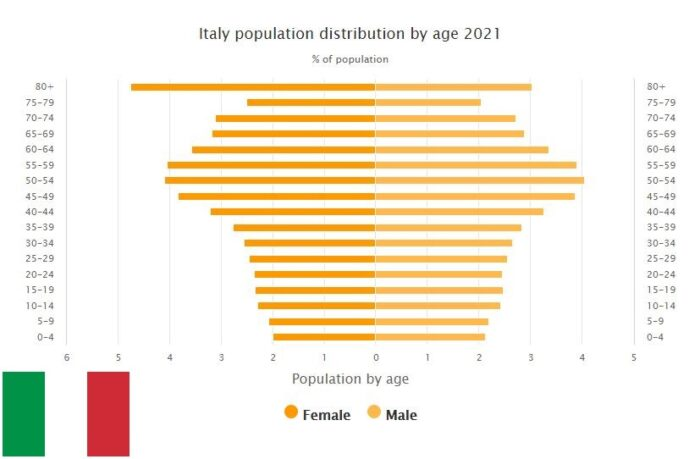 Italy Population Distribution by Age