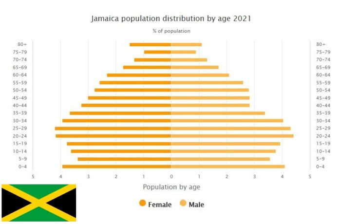 Jamaica Population Distribution by Age