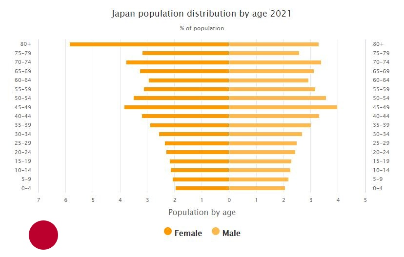Japan Population Distribution by Age