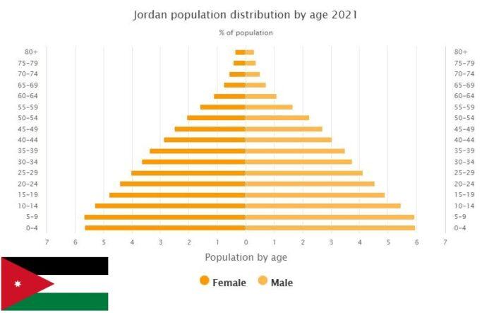 Jordan Population Distribution by Age