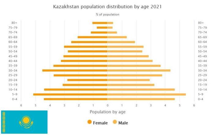 Kazakhstan Population Distribution by Age
