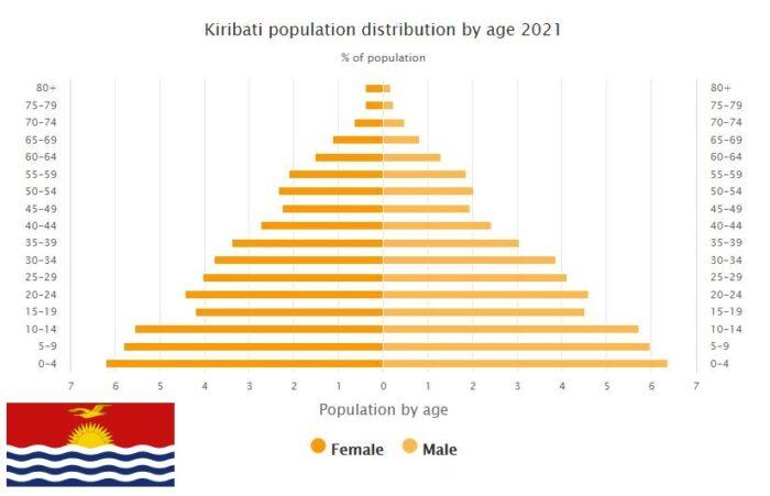 Kiribati Population Distribution by Age