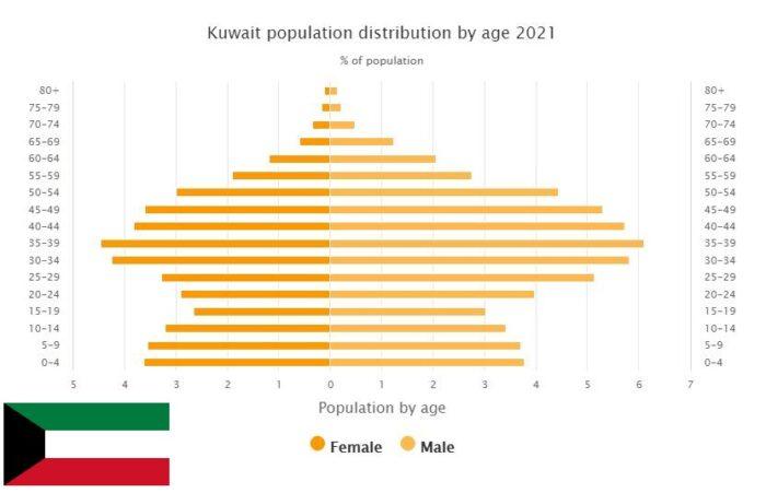 Kuwait Population Distribution by Age
