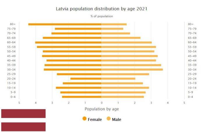 Latvia Population Distribution by Age