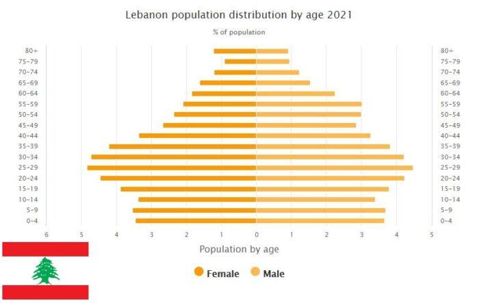 Lebanon Population Distribution by Age