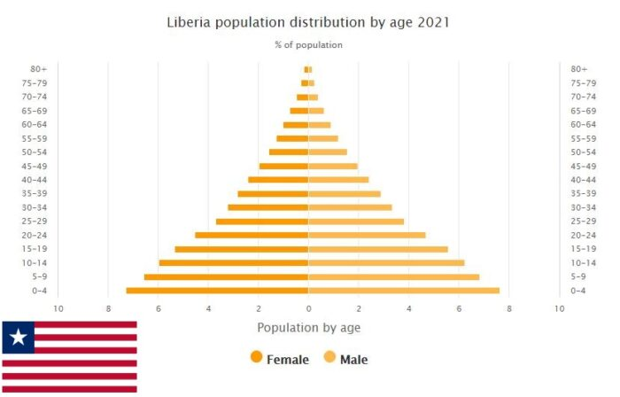 Liberia Population Distribution by Age