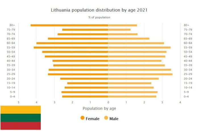 Lithuania Population Distribution by Age