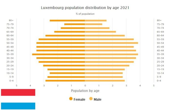 Luxembourg Population Distribution by Age