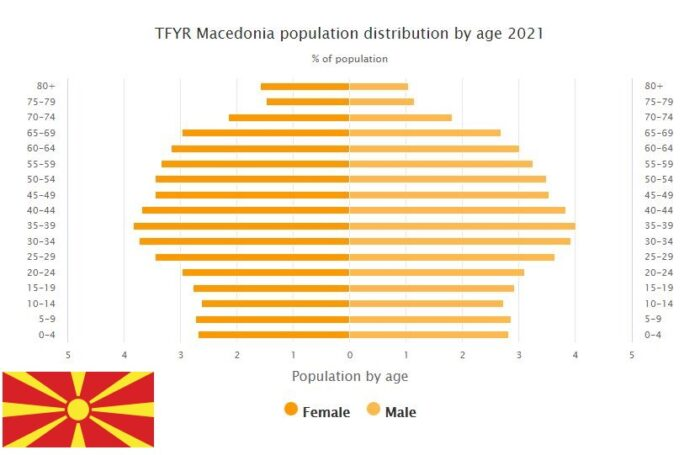 Macedonia Population Distribution by Age