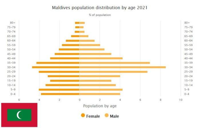 Maldives Population Distribution by Age