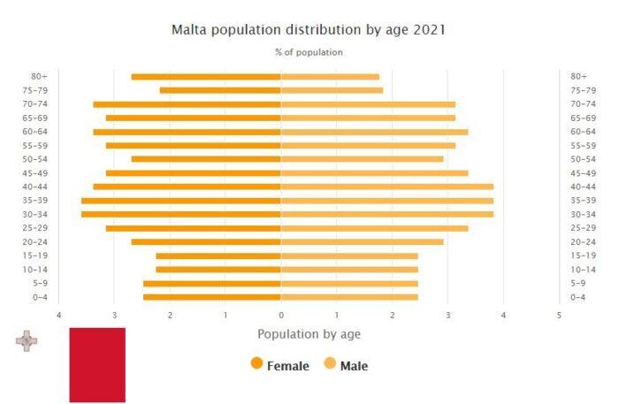 Malta Population Distribution by Age