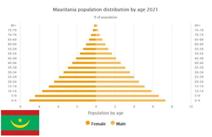 Mauritania Population Distribution by Age
