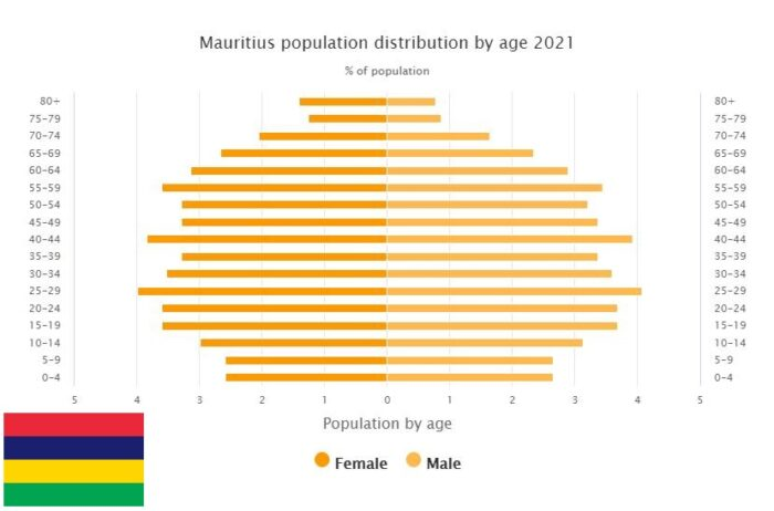 Mauritius Population Distribution by Age