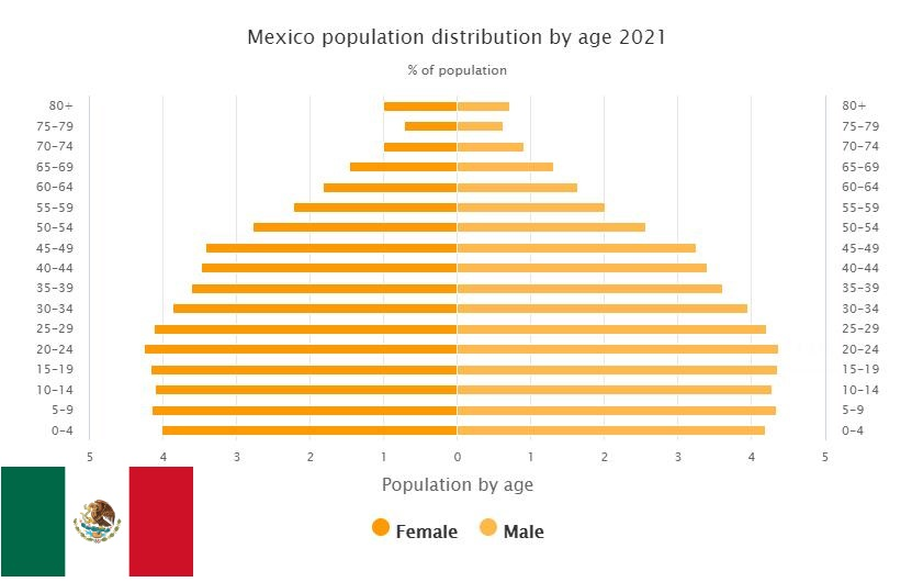 Mexico Population Distribution by Age