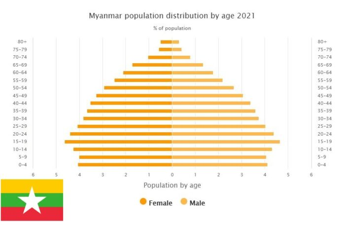 Myanmar Population Distribution by Age