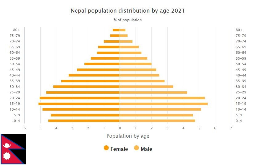 Nepal Population Distribution by Age
