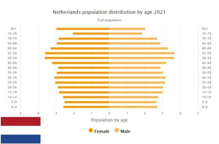 Netherlands Population Distribution by Age