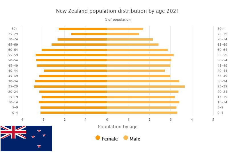 New Zealand Population Distribution by Age