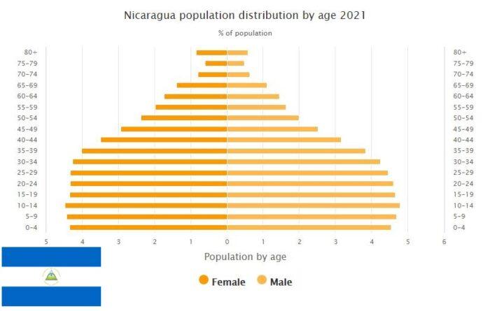 Nicaragua Population Distribution by Age