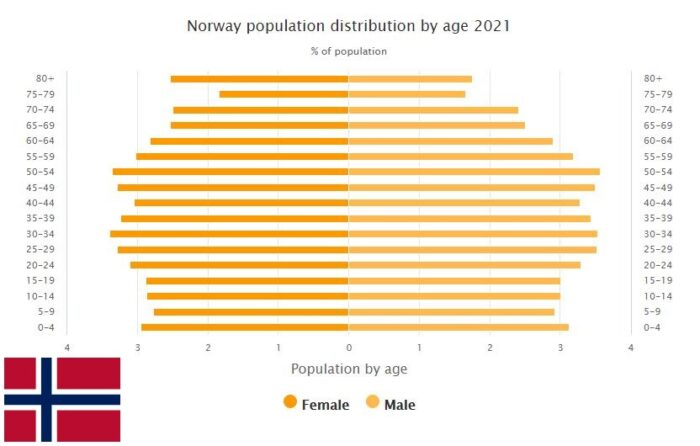 Norway Population Distribution by Age