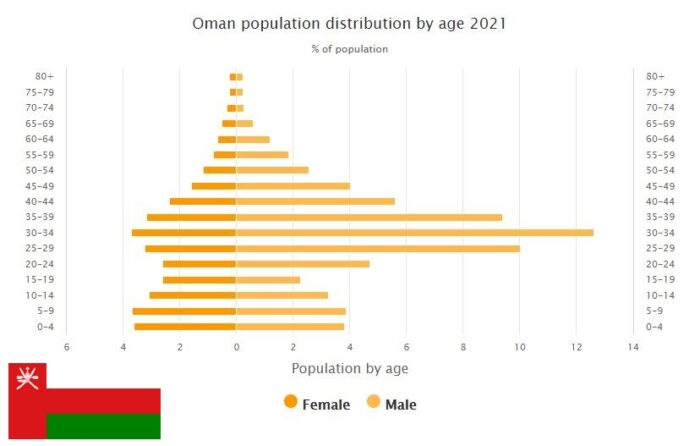 Oman Population Distribution by Age