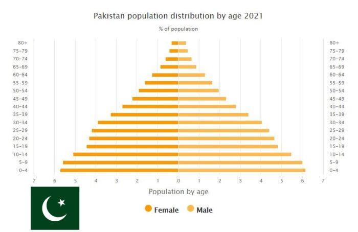 Pakistan Population Distribution by Age
