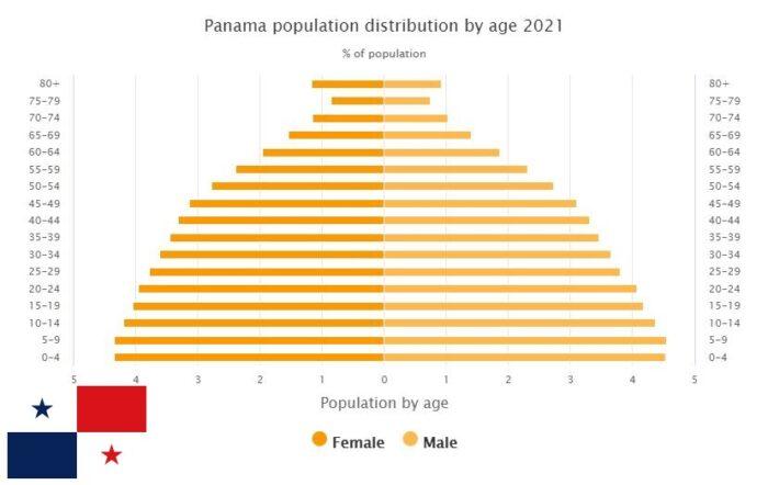 Panama Population Distribution by Age