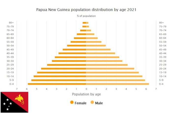 Papua New Guinea Population Distribution by Age