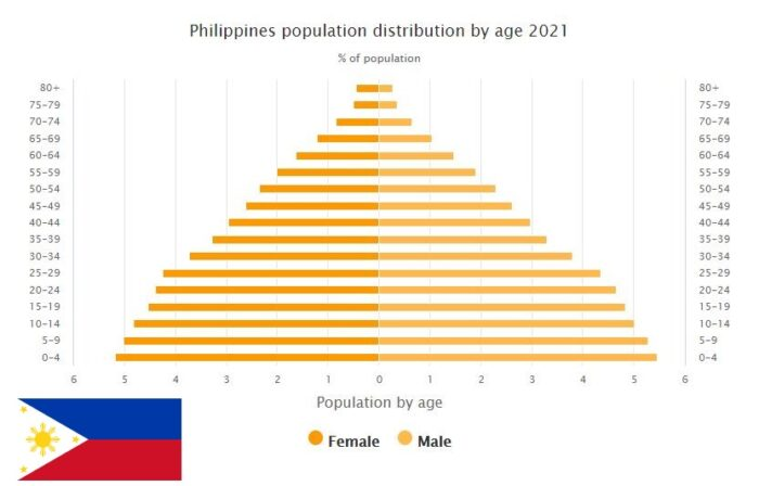 Philippines Population Distribution by Age