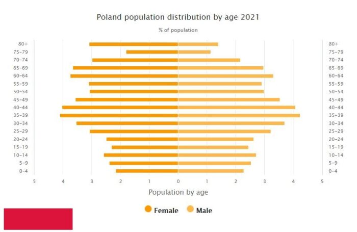 Poland Population Distribution by Age