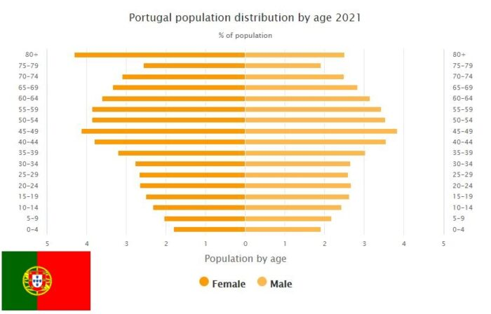 Portugal Population Distribution by Age