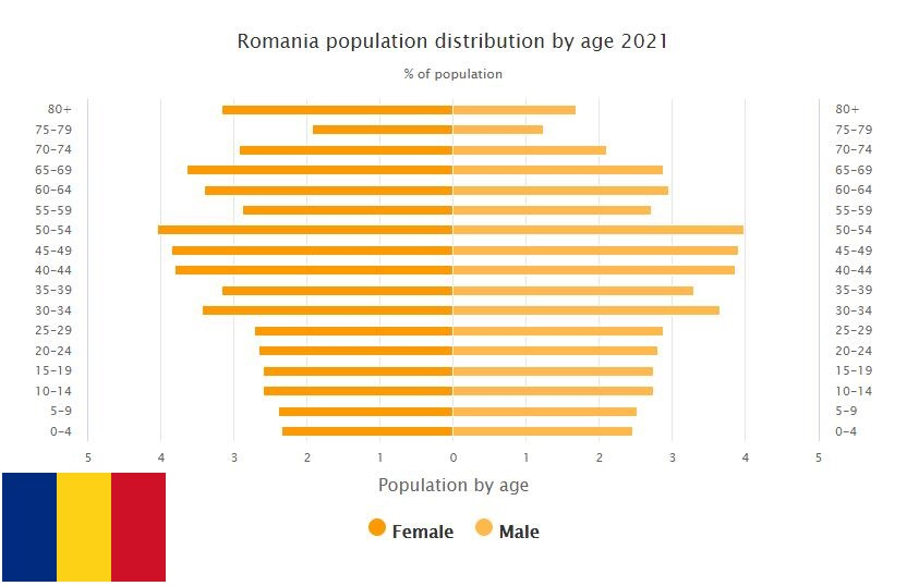 Romania Population Distribution by Age