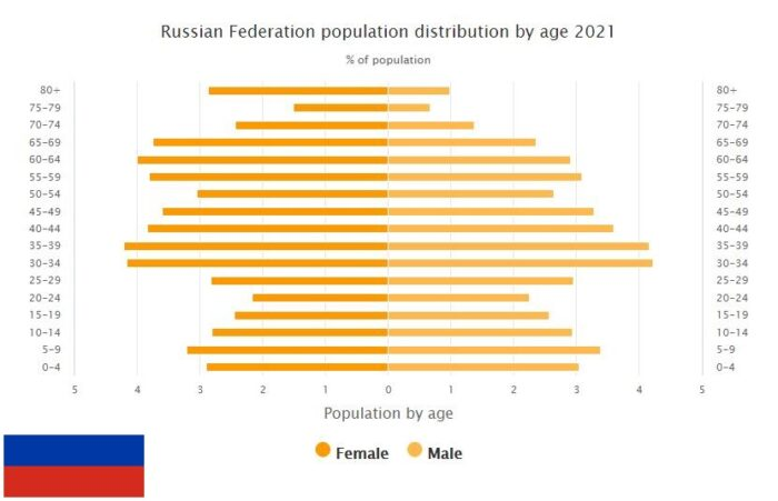 Russia Population Distribution by Age