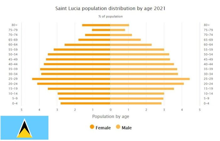 Saint Lucia Population Distribution by Age