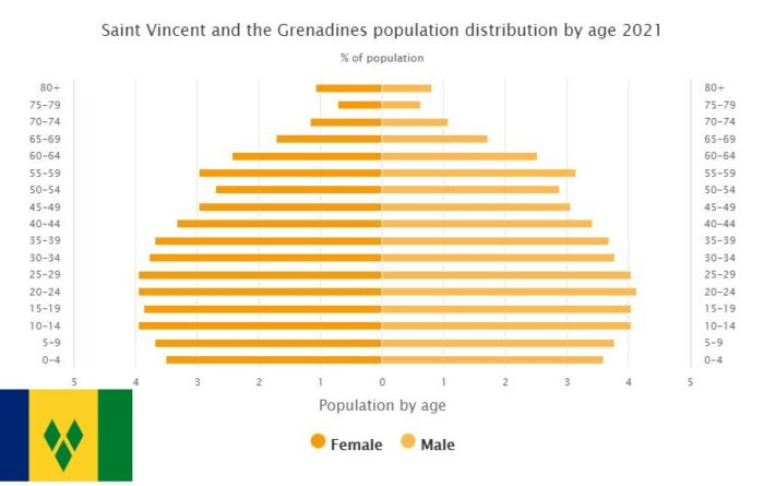 Saint Vincent and the Grenadines Population Distribution by Age