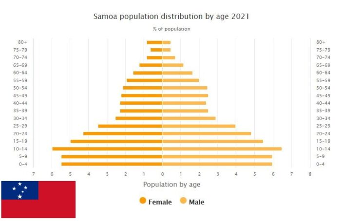 Samoa Population Distribution by Age