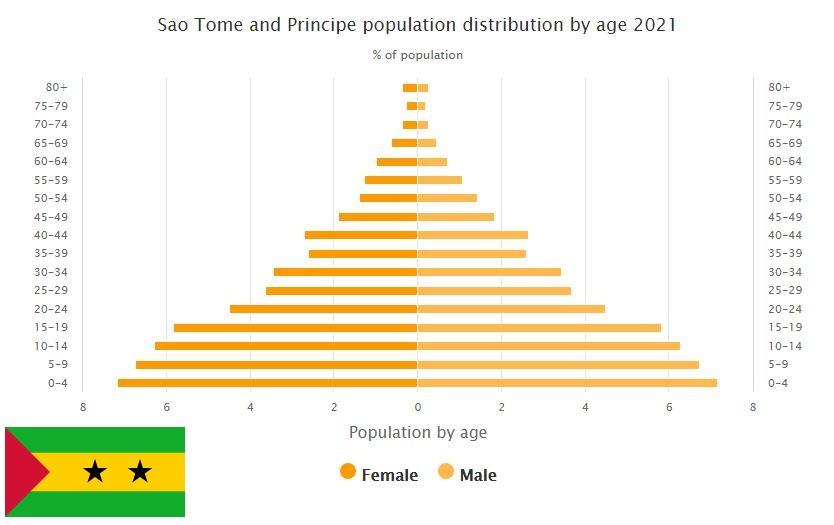 Sao Tome and Principe Population Distribution by Age