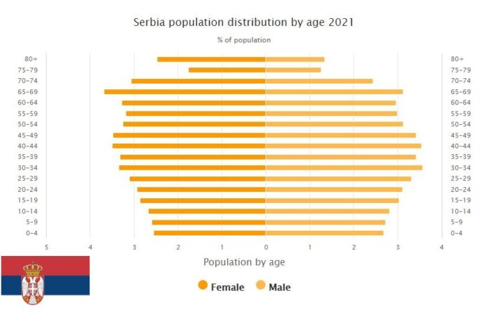 Serbia Population Distribution by Age