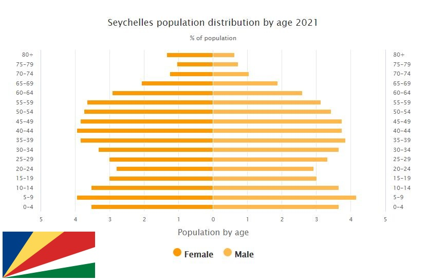 Seychelles Population Distribution by Age