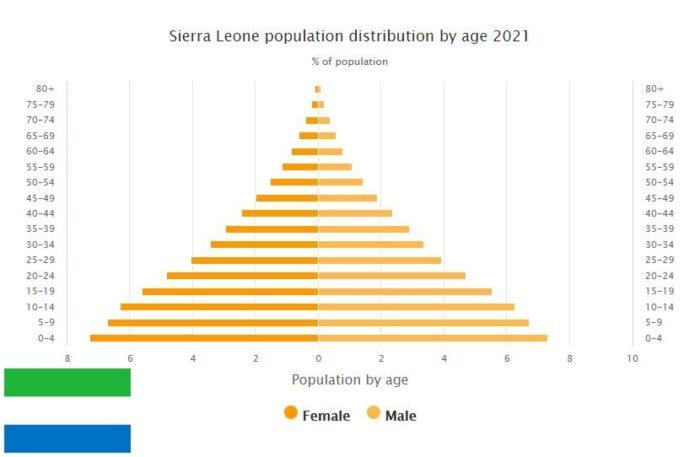 Sierra Leone Population Distribution by Age