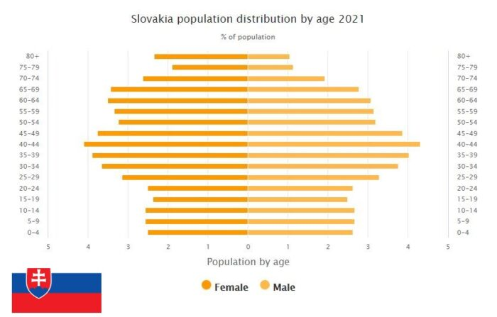 Slovakia Population Distribution by Age