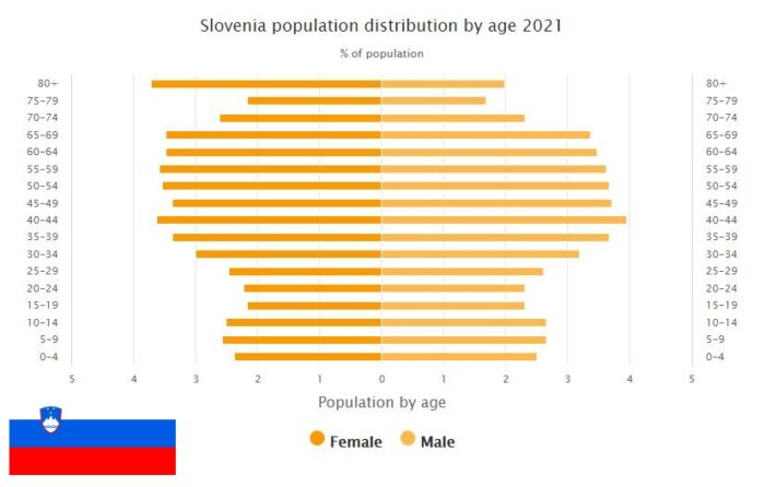 Slovenia Population Distribution by Age