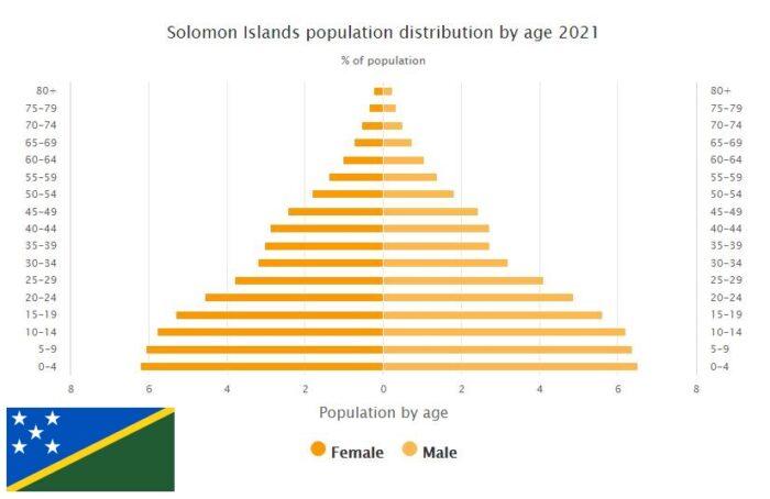 Solomon Islands Population Distribution by Age