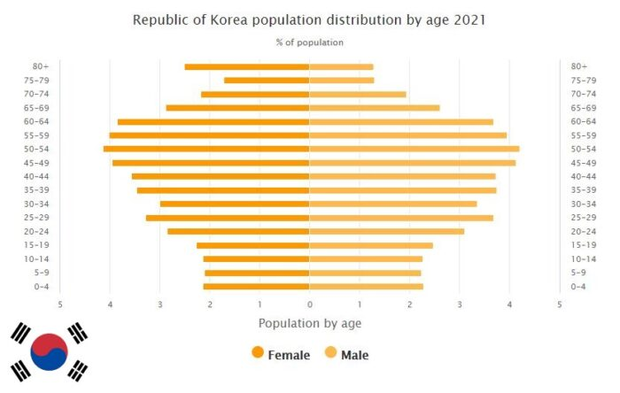 South Korea Population Distribution by Age