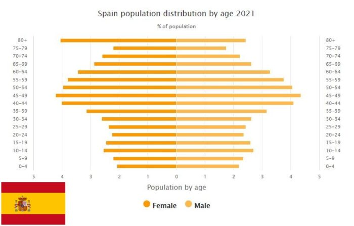 Spain Population Distribution by Age