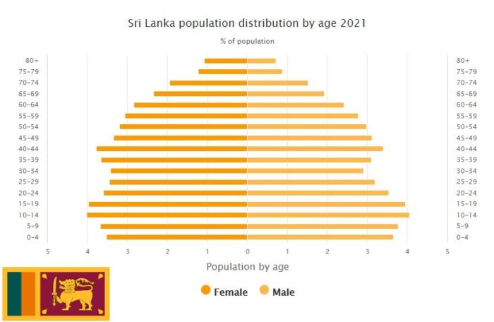 Sri Lanka Population Distribution by Age