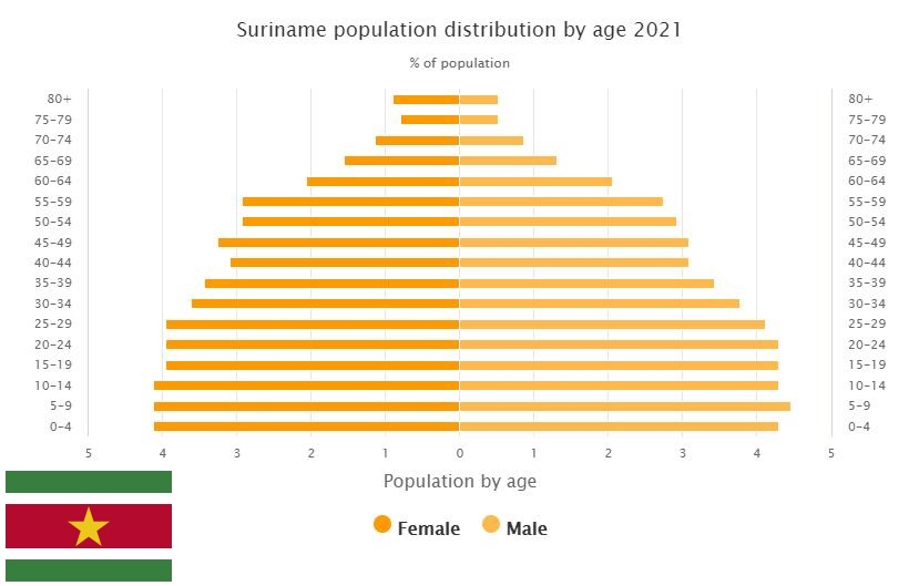Suriname Population Distribution by Age
