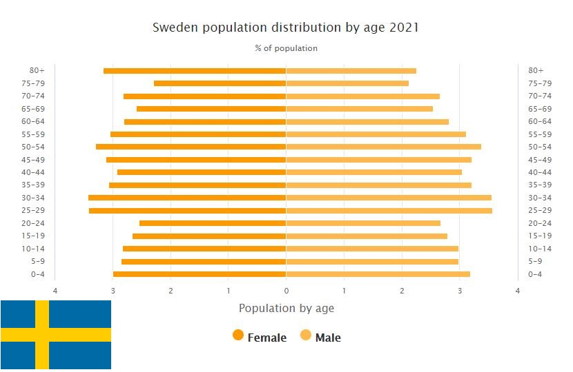 Sweden Population Distribution by Age