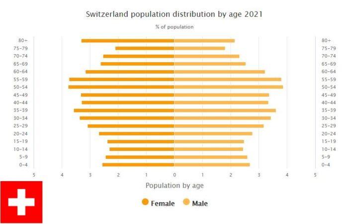 Switzerland Population Distribution by Age